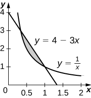 This figure is has two graphs. They are the equations y=4-3x and y=1/x. The graphs intersect, having region between them shaded. The region is in the first quadrant.