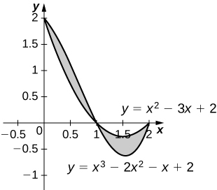 This figure is has two graphs. They are the equations y=x^2-3x+2 and y=x^3-2x^2-x+2. The graphs intersect, having region between them shaded.