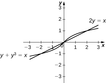 This figure is has two graphs. They are the equations 2y=x and y+y^3=x. The graphs intersect, forming two regions. The regions are shaded.