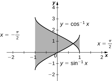 This figure is has two graphs. They are the equations y=arccos(x) and y=arcsin (x). The graphs intersect, forming two regions. The first region is bounded to the left by x=-1. The second region is bounded to the right by x=1. Both regions are shaded.