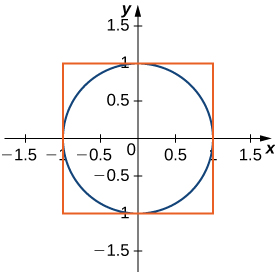 This figure is the graph of a circle centered at the origin with radius of 1. There is a circumscribed square around the circle.