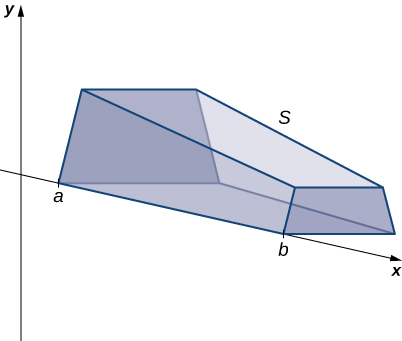 """This figure is a graph of a 3-dimensional solid. It has one edge along the x-axis. The x-axis is part of the 2-dimensional coordinate system with the y-axis labeled. The edge of the solid along the x-axis starts at a point labeled """"a"""" and stops at a point labeled """"b""""."""
