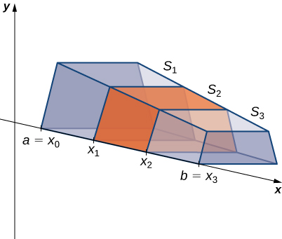 """This figure is a graph of a 3-dimensional solid. It has one edge along the x-axis. The x-axis is part of the 2-dimensional coordinate system with the y-axis labeled. The edge of the solid along the x-axis starts at a point labeled """"a=xsub0"""". The solid is divided up into smaller solids with slices at xsub1, xsub2, and stops at a point labeled """"b=xsub3"""". These smaller solids are labeled Ssub1, Ssub2, and Ssub3. They are also shaded."""