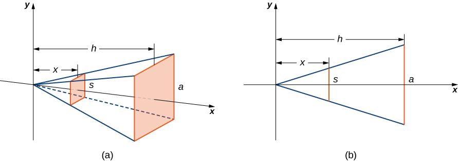 """This figure has two graphs. The first graph, labeled """"a"""", is a pyramid on its side. The x-axis goes through the middle of the pyramid. The point of the top of the pyramid is at the origin of the x y coordinate system. The base of the pyramid is shaded and labeled """"a"""". Inside of the pyramid is a shaded rectangle labeled """"s"""". The distance from the y-axis to the base of the pyramid is labeled """"h"""". the distance the rectangle inside of the pyramid to the y-axis is labeled """"x"""". The second figure is a cross section of the pyramid with the x and y axes labeled. The cross section is a triangle with one side labeled """"a"""", perpendicular to the x-axis. The distance a is from the y-axis is h. There is another perpendicular line to the x-axis inside of the triangle. It is labeled """"s"""". It is x units from the y-axis."""