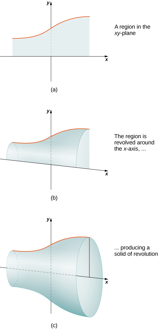 """This figure has three graphs. The first graph, labeled """"a"""" is a region in the x y plane. The region is created by a curve above the x-axis and the x-axis. The second graph, labeled """"b"""" is the same region as in """"a"""", but it shows the region beginning to rotate around the x-axis. The third graph, labeled """"c"""" is the solid formed by rotating the region from """"a"""" completely around the x-axis, forming a solid."""