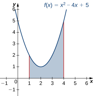 This figure is a graph of the parabola f(x)=x^2-4x+5. The parabola is the top of a shaded region above the x-axis. The region is bounded to the left by a line at x=1 and to the right by a line at x=4.