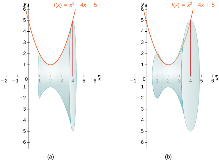 This figure has two graphs of the parabola f(x)=x^2-4x+5. The parabola is the top of a shaded region above the x-axis. The region is bounded to the left by a line at x=1 and to the right by a line at x=4. The first graph has a shaded solid below the parabola. This solid has been formed by rotating the parabola around the x-axis. The second graph is the same as the first, with the solid being rotated to show the solid.