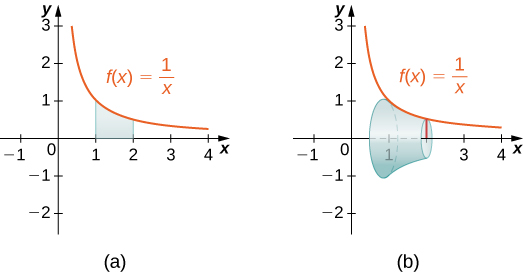 This figure has two graphs. The first graph is the curve f(x)=1/x. It is a decreasing curve, above the x-axis in the first quadrant. The graph has a shaded region under the curve between x=1 and x=2. The second graph is the curve f(x)=1/x in the first quadrant. Also, underneath this graph, there is a solid between x=1 and x=2 that has been formed by rotating the region from the first graph around the x-axis.