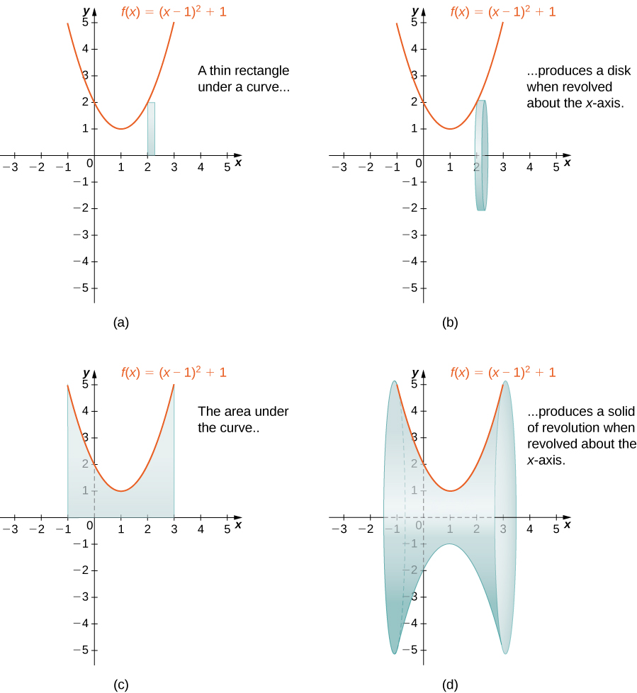 """This figure has four graphs. The first graph, labeled """"a"""" is a parabola f(x)=(x-1)^2+1. The curve is above the x-axis and intersects the y-axis at y=2. Under the curve in the first quadrant is a vertical rectangle starting at the x-axis and stopping at the curve. The second graph, labeled """"b"""" is the same parabola as in the first graph. The rectangle under the parabola from the first graph has been rotated around the x-axis forming a solid disk. The third graph labeled """"c"""" is the same parabola as the first graph. There is a shaded region bounded above by the parabola, to the left by the line x=-1 and to the right by the line x=3, and below by the x-axis. The fourth graph labeled """"d"""" is the same parabola as the first graph. The region from the third graph has been revolved around the x-axis to form a solid."""