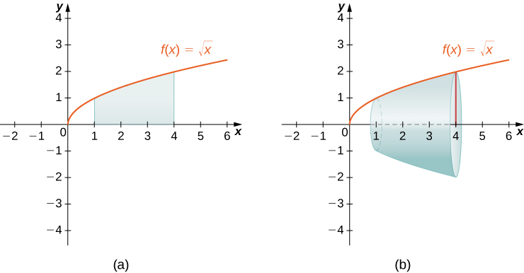 """This figure has two graphs. The first graph labeled """"a"""" is the curve f(x) = squareroot(x). It is an increasing curve above the x-axis. The curve is in the first quadrant. Under the curve is a region bounded by x=1 and x=4. The bottom of the region is the x-axis. The second graph labeled """"b"""" is the same curve as the first graph. The solid region from the first graph has been rotated around the x-axis to form a solid region."""