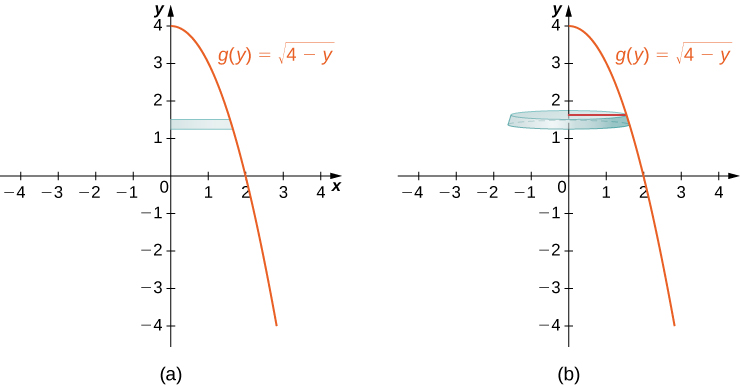 """This figure has two graphs. The first graph labeled """"a"""" is the curve g(y) = squareroot(4-y). It is a decreasing curve starting on the y-axis at y=4. Between the curve and the y-axis is a horizontal rectangle. The rectangle starts at the y-axis and stops at the curve. The second graph labeled """"b"""" is the same curve as the first graph. The rectangle from the first graph has been rotated around the y-axis to form a horizontal disk."""