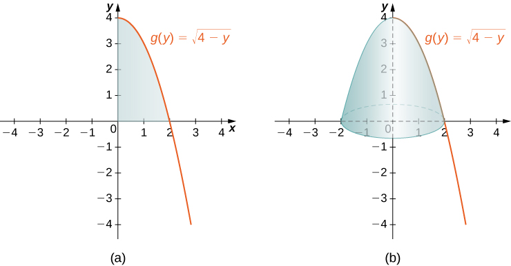"""This figure has two graphs. The first graph labeled """"a"""" is the curve g(y) = squareroot(4-y). It is a decreasing curve starting on the y-axis at y=4. The region formed by the x-axis, the y-axis, and the curve is shaded. This region is in the first quadrant. The second graph labeled """"b"""" is the same curve as the first graph. The region from the first graph has been rotated around the y-axis to form a solid."""