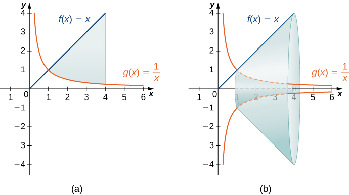 """This figure has two graphs. The first graph is labeled """"a"""" and has the two curves f(x)=x and g(x)=1/x. They are graphed only in the first quadrant. f(x) is a diagonal line starting at the origin and g(x) is a decreasing curve with the y-axis as a vertical asymptote and the x-axis as a horizontal asymptote. The graphs intersect at (1,1). There is a shaded region between the graphs, bounded to the right by a line at x=4. The second graph is the same two curves. There is a solid formed by rotating the shaded region from the first graph around the x-axis."""