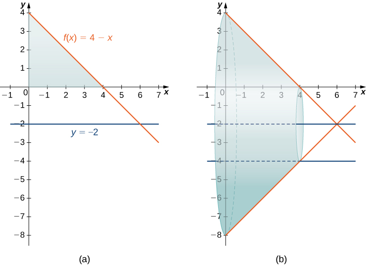 """This figure has two graphs. The first graph is labeled """"a"""" and has the two curves f(x)=4-x and -2. There is a shaded region making a triangle bounded by the decreasing line f(x), the y-axis and the x-axis. The second graph is the same two curves. There is a solid formed by rotating the shaded region from the first graph around the line y=-2. There is a hollow cylinder inside of the solid represented by the lines y=-2 and y=-4."""