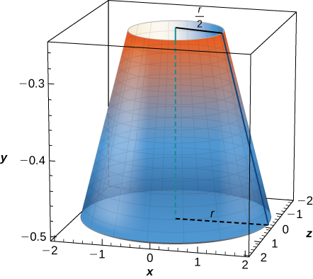 """This figure is a 3-dimensional graph of an upside down cone. The cone is inside of a rectangular prism that represents the xyz coordinate system. the radius of the bottom of the cone is """"r"""" and the radius of the top of the cone is labeled """"r/2""""."""