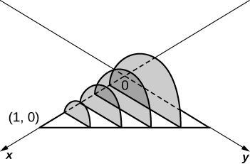 This figure shows the x-axis and the y-axis with a line starting on the x-axis at (1,0) and ending on the y-axis at (0,1). Perpendicular to the xy-plane are 4 shaded semi-circles with their diameters beginning on the x-axis and ending on the line, decreasing in size away from the origin.