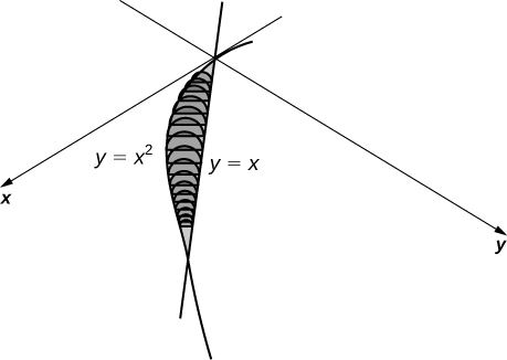 This figure is a graph with the x and y axes diagonal to show 3-dimensional perspective. On the first quadrant of the graph are the curves y=x, a line, and y=x^2, a parabola. They intersect at the origin and at (1,1). Several semicircular-shaped shaded regions are perpendicular to the x y plane, which go from the parabola to the line and perpendicular to the line.