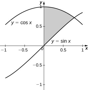 This figure is a shaded region bounded above by the curve y=cos(x), below to the left by the y-axis and below to the right by y=sin(x). The shaded region is in the first quadrant.