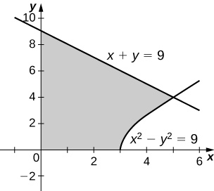 This figure is a graph in the first quadrant. It is a shaded region bounded above by the line x + y=9, below by the x-axis, to the left by the y-axis, and to the left by the curve x^2-y^2=9.