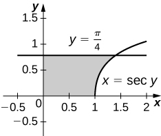 This figure is a graph in the first quadrant. It is a shaded region bounded above by the line y=pi/4, to the right by the curve x=sec(y), below by the x-axis, and to the left by the y-axis.