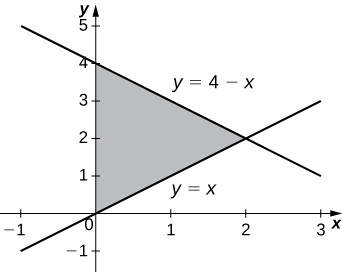 This figure is a graph in the first quadrant. It is a shaded triangle bounded above by the line y=4-x, below by the line y=x, and to the left by the y-axis.