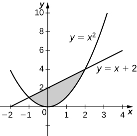 This figure is a graph above the x-axis. It is a shaded region bounded above by the line y=x+2, and below by the parabola y=x^2.