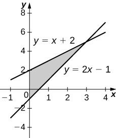 This figure is a graph in the first quadrant. It is a shaded region bounded above by the line y=x+2, below by the line y=2x-1, and to the left by the y-axis.