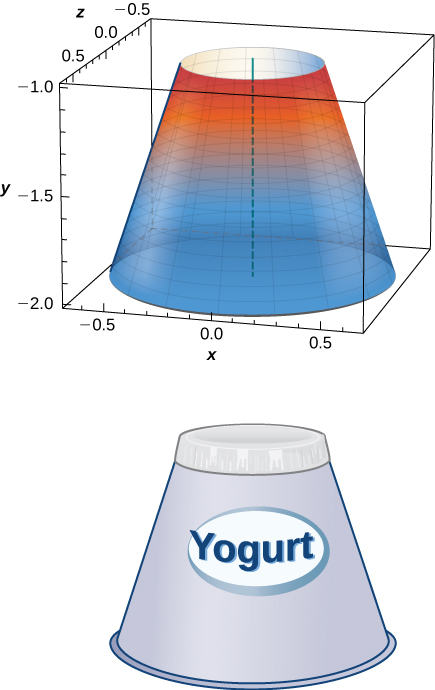 This figure has two parts. The first part is a solid cone. The base of the cone is wider than the top. It is shown in a 3-dimensional box. Underneath the cone is an image of a yogurt container with the same shape as the figure.