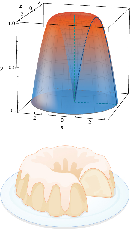 This figure is a graph of a 3-dimensional solid. It is round, bigger towards the bottom. It has a hole in the center that progressively gets smaller towards the bottom. Next to the graph is an image of a bundt cake, resembling the solid.