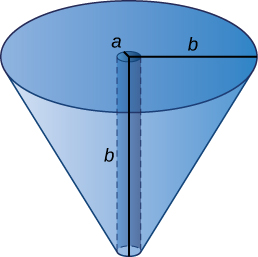 """This figure is an upside down cone. It has a radius of the top as """"b"""", center at """"a"""", and height as """"b""""."""