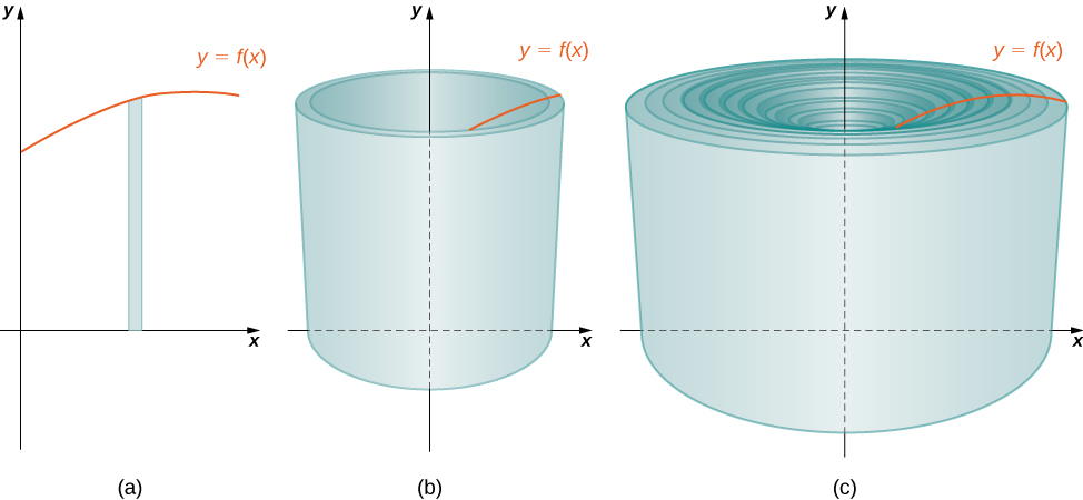This figure has two images. The first is a cylindrical shell, hollow in the middle. It has a vertical axis in the center. There is also a curve that meets the top of the cylinder. The second image is a set of concentric cylinders, one inside of the other forming a nesting of cylinders.