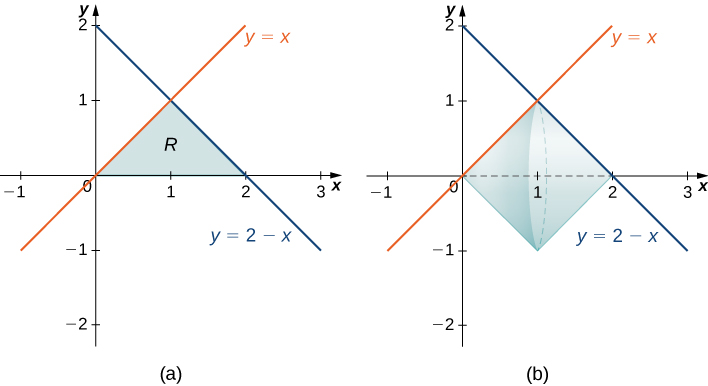 "This figure has two graphs. The first graph is labeled ""a"" and has two lines y=x and y=2-x drawn in the first quadrant. The lines intersect at (1,1) and form a triangle above the x-axis. The region that is the triangle is shaded. The second graph is labeled ""b"" and is the same graphs as ""a"". The shaded triangular region in ""a"" has been rotated around the x-axis to form a solid on the second graph."