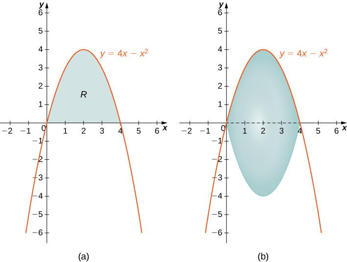 "This figure has two graphs. The first graph is labeled ""a"" and is the curve y=4x-x^2. It is an upside down parabola intersecting the x-axis at the origin and at x=4. The region above the x-axis and below the curve is shaded and labeled ""R"". The second graph labeled ""b"" is the same as in ""a"". On this graph the shaded region ""R"" has been rotated around the x-axis to form a solid."