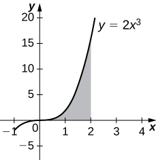 This figure is a graph in the first quadrant. It is the increasing curve y=2x^3. Under the curve and above the x-axis there is a shaded region. The region is bounded to the right at x=2.