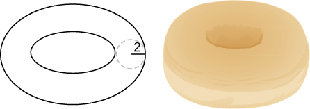 This figure has two images. The first has two ellipses, one inside of the other. The radius of the path between them is 2 units. The second is a doughnut.
