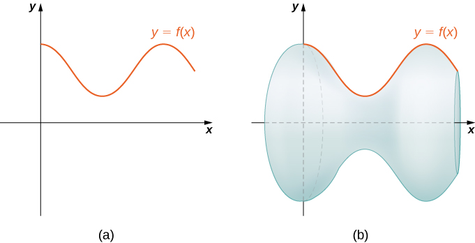 "This figure has two graphs. The first graph is labeled ""a"" and is a curve in the first quadrant beginning at the y-axis. The curve is y=f(x). The second graph is labeled ""b"" and has the same curve y=f(x). There is also a solid surface formed by rotating the curve about the x-axis."