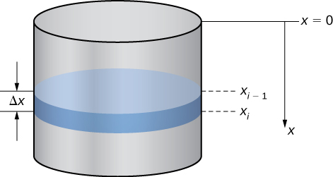 This figure is a right circular cylinder representing a tank of water. Inside of the cylinder is a layer of water with thickness delta x. The thickness begins at xsub(i-1) and ends at xsubi.