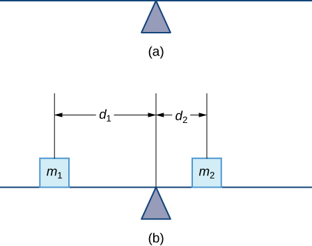 This figure has two images. The first image is a horizontal line on top of an equilateral triangle. It represents a rod on a fulcrum. The second image is the same as the first with two squares on the line. They are labeled msub1 and msub2. The distance from msub1 to the fulcrum is dsub1. The distance from msub2 to the fulcrum is dsub2.