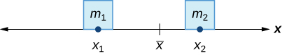 This figure is an image of the x-axis. On the axis there is a point labeled x bar. Also on the axis there is a point xsub1 with a square above it. Inside of the square is the label msub1. There is also a point xsub2 on the axis. Above this point there is a square. Inside of the square is the label msub2.