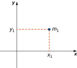 This figure has the x and y axes labeled. There is a point in the first quadrant at (xsub1, ysub1). This point is labeled msub1.