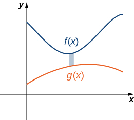 This figure is a graph of the first quadrant. It has two curves. They are labeled f(x) and g(x). f(x) is above g(x). In between the curves is a shaded rectangle.