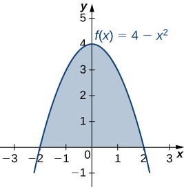This figure is a graph of the function f(x)=4-x^2. It is an upside-down parabola. The region under the parabola above the x-axis is shaded. The curve intersects the x-axis at x=-2 and x=2.