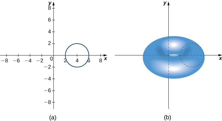This figure has two graphs. The first is the x y coordinate system with a circle centered on the x-axis at x=4. The radius is 2. The second figure is the x y coordinate system. The circle from the first image has been revolved about the y-axis to form a torus.