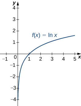 This figure is a graph. It is an increasing curve labeled f(x)=lnx. The curve is increasing with the y-axis as an asymptote. The curve intersects the x-axis at x=1.