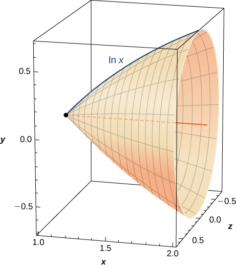 This figure is a surface. It has been generated by revolving the curve ln x about the x-axis. The surface is inside of a cube showing it is 3-dimensinal.