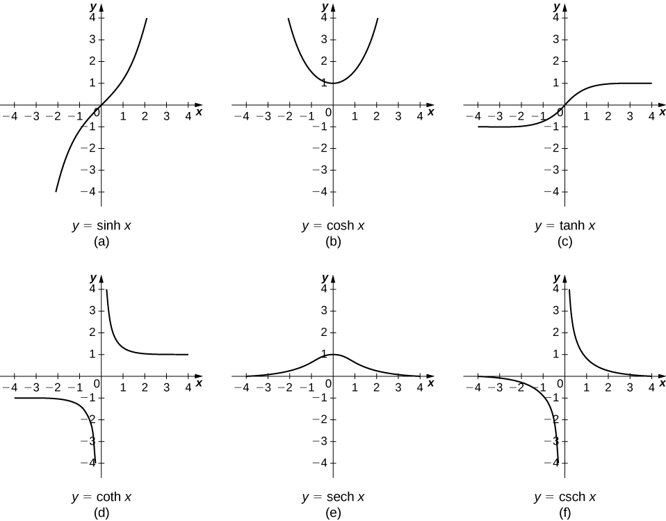 """This figure has six graphs. The first graph labeled """"a"""" is of the function y=sinh(x). It is an increasing function from the 3rd quadrant, through the origin to the first quadrant. The second graph is labeled """"b"""" and is of the function y=cosh(x). It decreases in the second quadrant to the intercept y=1, then becomes an increasing function. The third graph labeled """"c"""" is of the function y=tanh(x). It is an increasing function from the third quadrant, through the origin, to the first quadrant. The fourth graph is labeled """"d"""" and is of the function y=coth(x). It has two pieces, one in the third quadrant and one in the first quadrant with a vertical asymptote at the y-axis. The fifth graph is labeled """"e"""" and is of the function y=sech(x). It is a curve above the x-axis, increasing in the second quadrant, to the y-axis at y=1 and then decreases. The sixth graph is labeled """"f"""" and is of the function y=csch(x). It has two pieces, one in the third quadrant and one in the first quadrant with a vertical asymptote at the y-axis."""