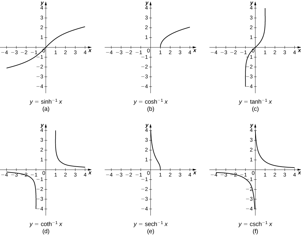 """This figure has six graphs. The first graph labeled """"a"""" is of the function y=sinh^-1(x). It is an increasing function from the 3rd quadrant, through the origin to the first quadrant. The second graph is labeled """"b"""" and is of the function y=cosh^-1(x). It is in the first quadrant, beginning on the x-axis at 2 and increasing. The third graph labeled """"c"""" is of the function y=tanh^-1(x). It is an increasing function from the third quadrant, through the origin, to the first quadrant. The fourth graph is labeled """"d"""" and is of the function y=coth^-1(x). It has two pieces, one in the third quadrant and one in the first quadrant with a vertical asymptote at the y-axis. The fifth graph is labeled """"e"""" and is of the function y=sech^-1(x). It is a curve decreasing in the first quadrant and stopping on the x-axis at x=1. The sixth graph is labeled """"f"""" and is of the function y=csch^-1(x). It has two pieces, one in the third quadrant and one in the first quadrant with a vertical asymptote at the y-axis."""