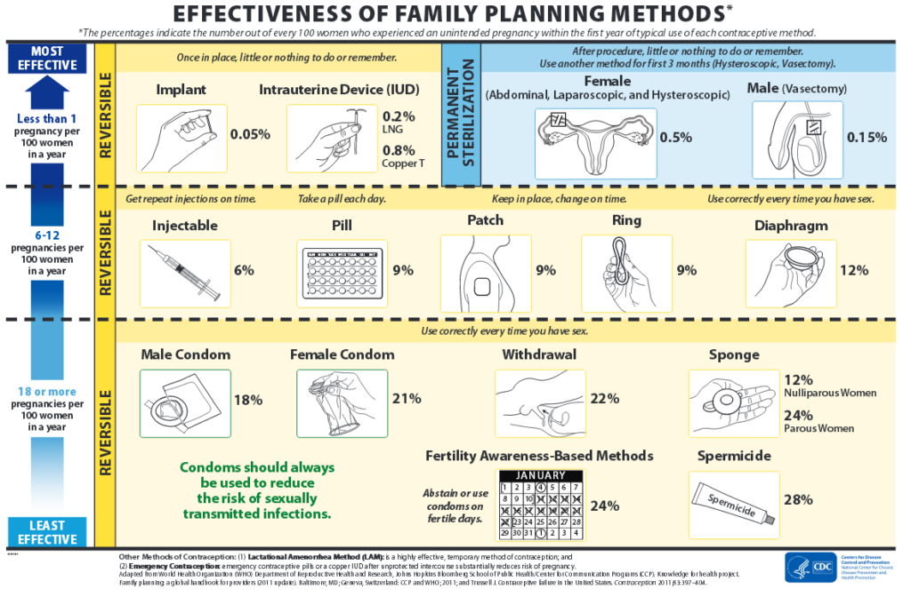 Contraception and Birth Control | Personal Health and