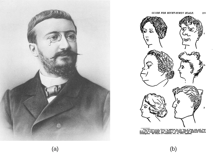 """Photograph A shows a portrait of Alfred Binet. Photograph B shows six sketches of human faces. Above these faces is the label """"Guide for Binet-Simon Scale. 223"""" The faces are arranged in three rows of two, and these rows are labeled """"1, 2, and 3."""" At the bottom it reads: """"The psychological clinic is indebted for the loan of these cuts and those on p. 225 to the courtesy of Dr. Oliver P. Cornman, Associate Superintendent of Schools of Philadelphia, and Chairman of Committee on Backward Children Investigation. See Report of Committee, Dec. 31, 1910, appendix."""""""