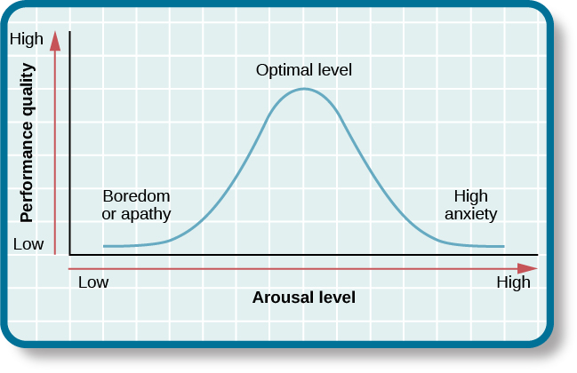 """A line graph has an x-axis labeled """"arousal level"""" with an arrow indicating """"low"""" to """"high"""" and a y-axis labeled """"performance quality"""" with an arrow indicating """"low"""" to """"high."""" A curve charts optimal arousal. Where arousal level and performance quality are both """"low,"""" the curve is low and labeled """"boredom or apathy."""" Where arousal level is """"medium"""" and """"performance quality is """"medium,"""" the curve peaks and is labeled """"optimal level."""" Where the arousal level is """"high"""" and the performance quality is """"low,"""" the curve is low and is labeled """"high anxiety."""""""